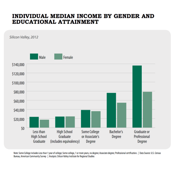 Courtesy of Joint Venture Silicon Valley.